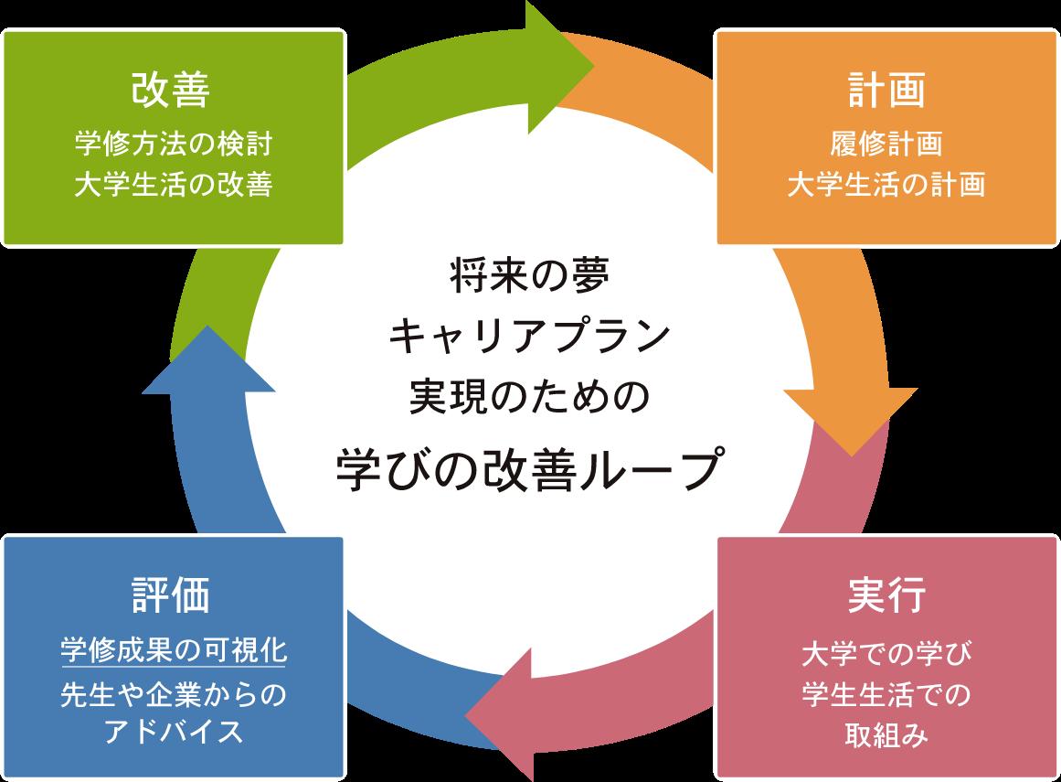 学びの改善ループ