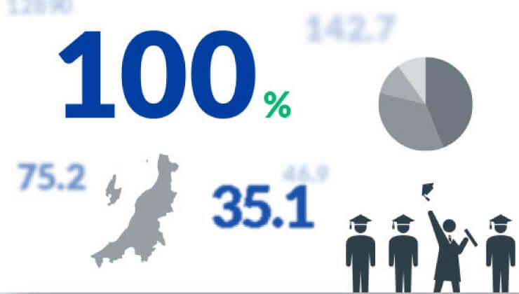 数字で見る就職データ